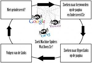 zoekmachine spiders